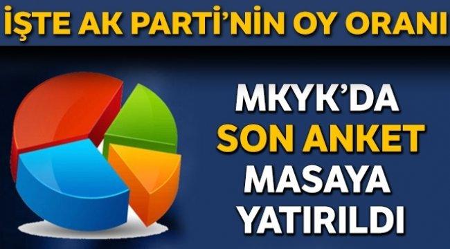 Cumhur İttifakı'nın oy oranı yüzde 52.9