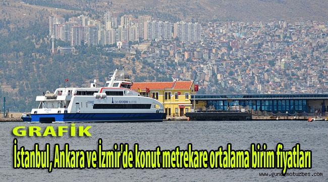 İstanbul, Ankara ve İzmir'de konut metrekare ortalama birim fiyatları (Grafik)