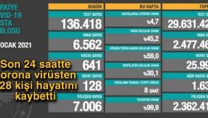 Son 24 saatte korona virüsten 128 kişi hayatını kaybetti